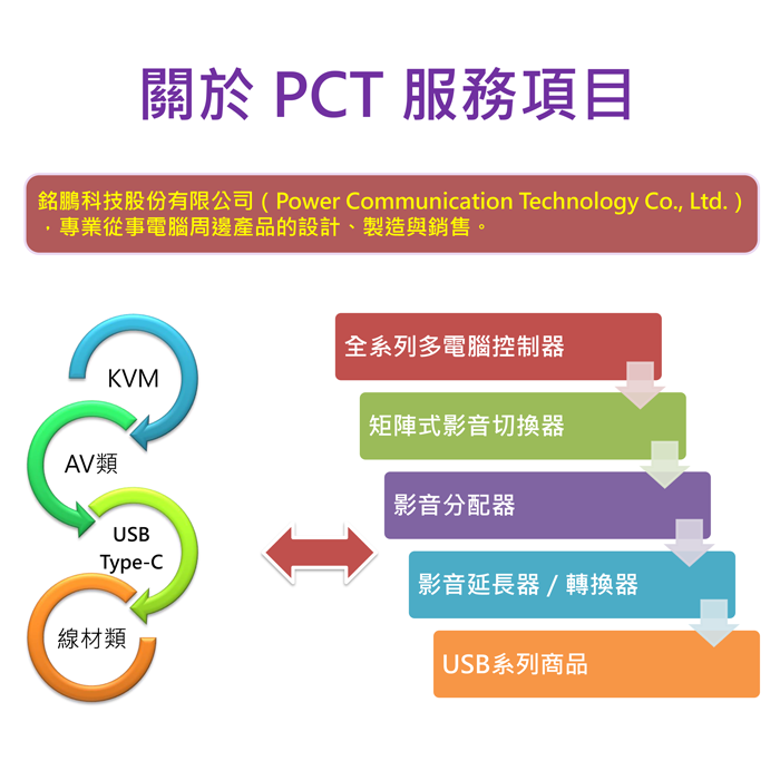 PCT品牌介紹